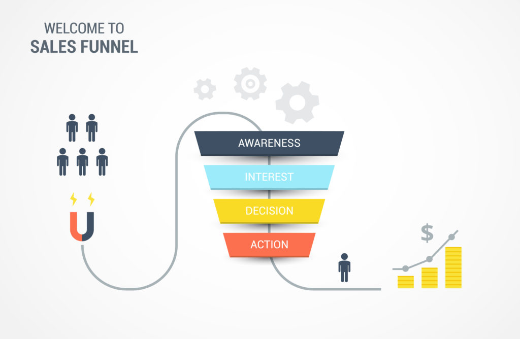 AIDA Sales Funnel
